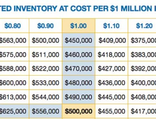 A Method of Determining Inventory Levels for Retail Jewelers